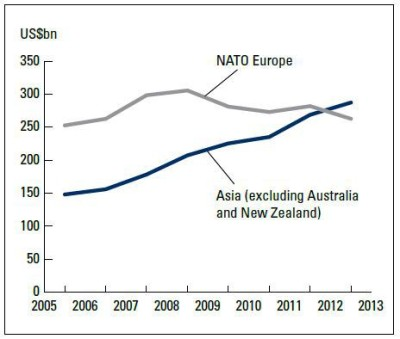 nato-vs-asia-military-spending