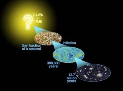 Big Bang - Perkembangan Alam Semesta Selama 13.7 Milyar Tahun