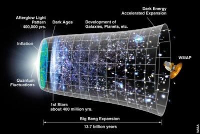 NASA Cosmic Evolution