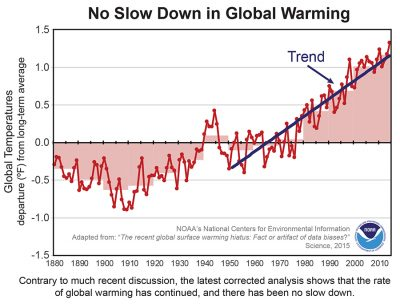 nasa-global-warming-data